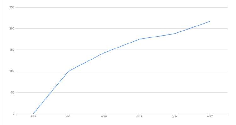 一ヶ月目フォロワー数グラフ