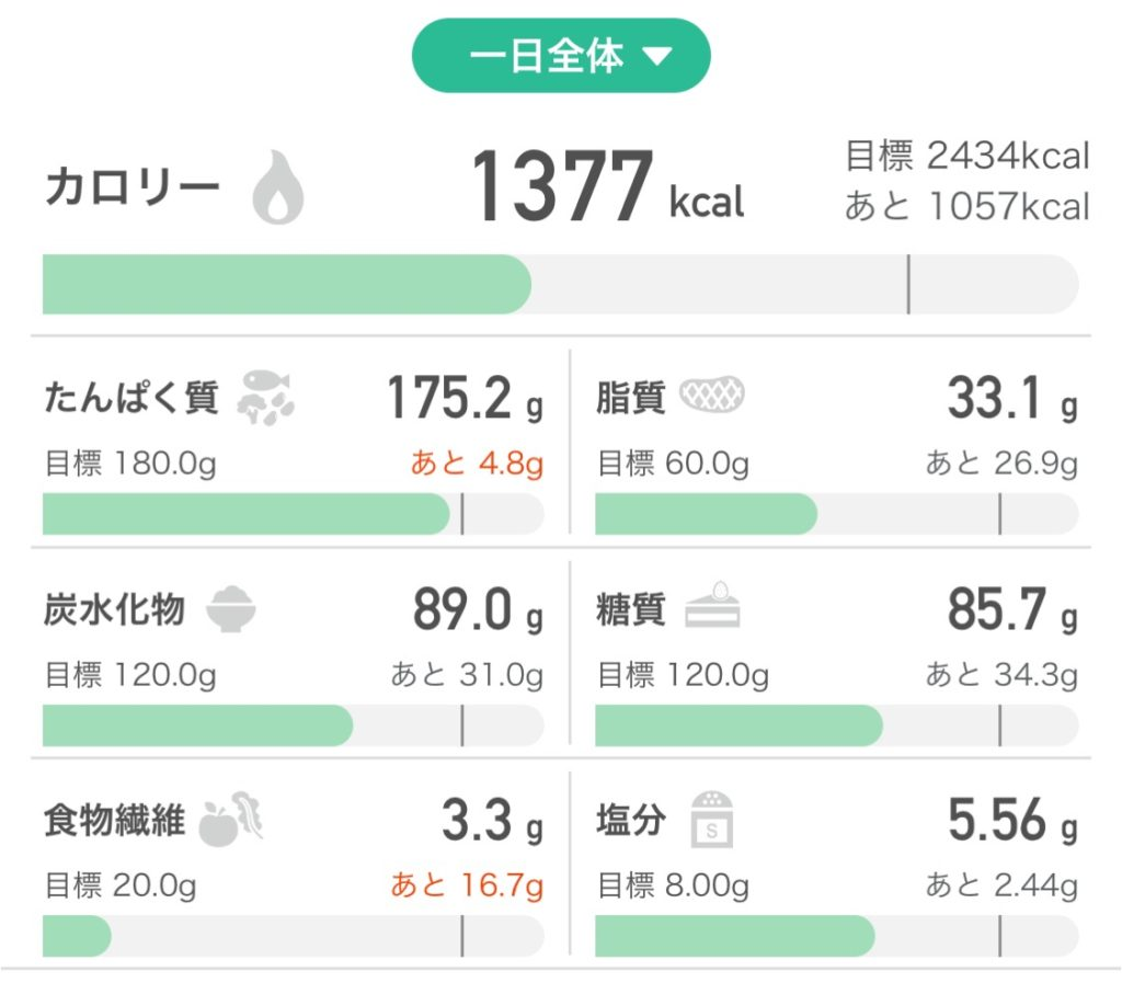 減量中のカロリー